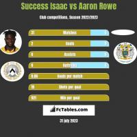 Success Isaac vs Aaron Rowe h2h player stats