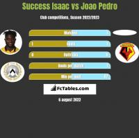 Success Isaac vs Joao Pedro h2h player stats
