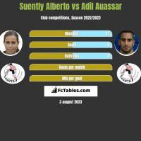 Suently Alberto vs Adil Auassar h2h player stats