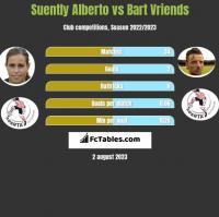 Suently Alberto vs Bart Vriends h2h player stats