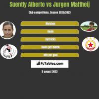 Suently Alberto vs Jurgen Mattheij h2h player stats