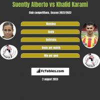 Suently Alberto vs Khalid Karami h2h player stats
