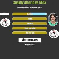 Suently Alberto vs Mica h2h player stats