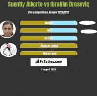 Suently Alberto vs Ibrahim Dresevic h2h player stats