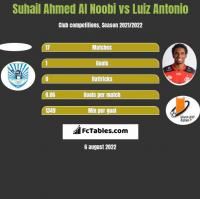 Suhail Ahmed Al Noobi vs Luiz Antonio h2h player stats