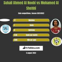 Suhail Ahmed Al Noobi vs Mohamed Al Shehhi h2h player stats