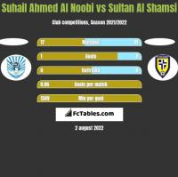 Suhail Ahmed Al Noobi vs Sultan Al Shamsi h2h player stats