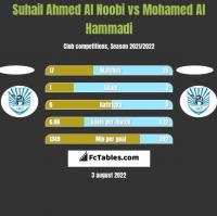 Suhail Ahmed Al Noobi vs Mohamed Al Hammadi h2h player stats