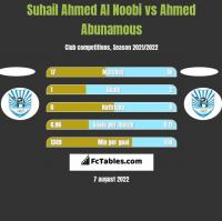Suhail Ahmed Al Noobi vs Ahmed Abunamous h2h player stats