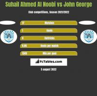 Suhail Ahmed Al Noobi vs John George h2h player stats