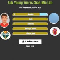 Suk-Young Yun vs Chae-Min Lim h2h player stats