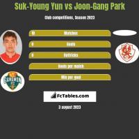 Suk-Young Yun vs Joon-Gang Park h2h player stats