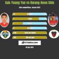 Suk-Young Yun vs Kwang-Hoon Shin h2h player stats