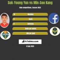 Suk-Young Yun vs Min-Soo Kang h2h player stats