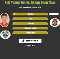 Suk-Young Yun vs Gwang-Hoon Chae h2h player stats