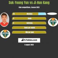 Suk-Young Yun vs Ji-Hun Kang h2h player stats