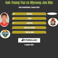 Suk-Young Yun vs Myeong-Jun Kim h2h player stats
