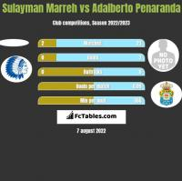 Sulayman Marreh vs Adalberto Penaranda h2h player stats