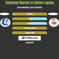 Sulayman Marreh vs Adrian Lapena h2h player stats