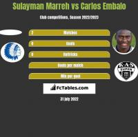 Sulayman Marreh vs Carlos Embalo h2h player stats