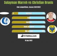 Sulayman Marreh vs Christian Bruels h2h player stats