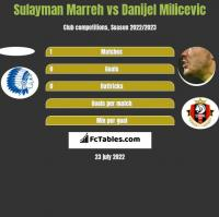 Sulayman Marreh vs Danijel Milicevic h2h player stats