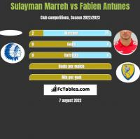 Sulayman Marreh vs Fabien Antunes h2h player stats