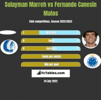 Sulayman Marreh vs Fernando Canesin Matos h2h player stats