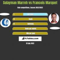 Sulayman Marreh vs Francois Marquet h2h player stats