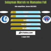 Sulayman Marreh vs Mamadou Fall h2h player stats