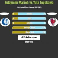 Sulayman Marreh vs Yuta Toyokawa h2h player stats