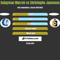 Sulayman Marreh vs Christophe Janssens h2h player stats