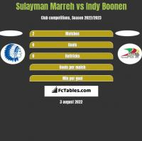 Sulayman Marreh vs Indy Boonen h2h player stats