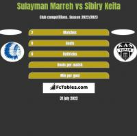 Sulayman Marreh vs Sibiry Keita h2h player stats