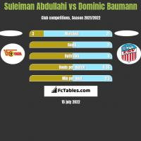 Suleiman Abdullahi vs Dominic Baumann h2h player stats