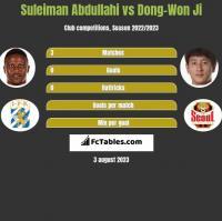 Suleiman Abdullahi vs Dong-Won Ji h2h player stats
