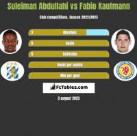 Suleiman Abdullahi vs Fabio Kaufmann h2h player stats