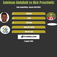 Suleiman Abdullahi vs Nick Proschwitz h2h player stats