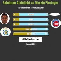 Suleiman Abdullahi vs Marvin Pieringer h2h player stats