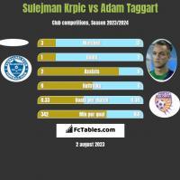 Sulejman Krpic vs Adam Taggart h2h player stats