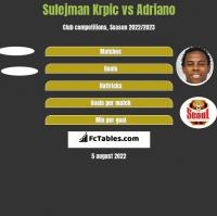 Sulejman Krpic vs Adriano h2h player stats