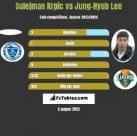 Sulejman Krpic vs Jung-Hyub Lee h2h player stats