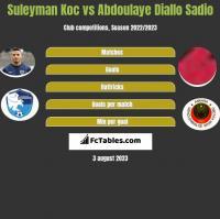 Suleyman Koc vs Abdoulaye Diallo Sadio h2h player stats