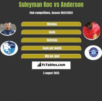 Suleyman Koc vs Anderson h2h player stats