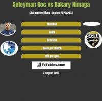 Suleyman Koc vs Bakary Nimaga h2h player stats