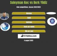 Suleyman Koc vs Berk Yildiz h2h player stats