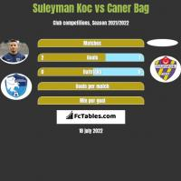Suleyman Koc vs Caner Bag h2h player stats