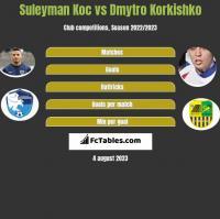 Suleyman Koc vs Dmytro Korkishko h2h player stats