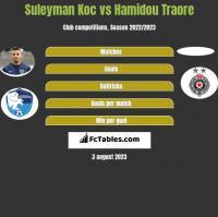 Suleyman Koc vs Hamidou Traore h2h player stats