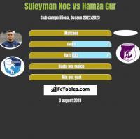 Suleyman Koc vs Hamza Gur h2h player stats
